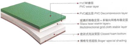 BG - 耐磨层( 防滑凹纹), 基层, 棉麻织物层