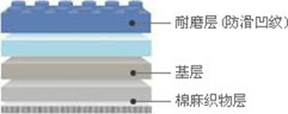 钢宝 - 耐磨层( 防滑凹纹), 基层, 棉麻织物层